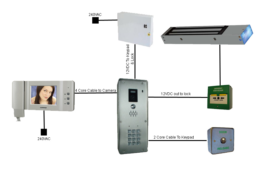 Wiring Diagram For Door Entry System: Online Security Products Wiring Door Entry Systems,Design