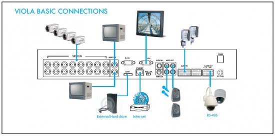 cctv dvr recorders diagram